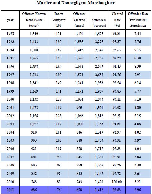 Tw mrder rates 2012-12-29_200226